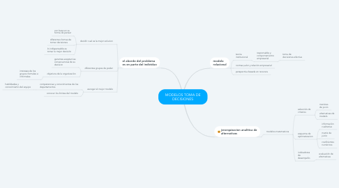Mind Map: MODELOS TOMA DE DECISIONES
