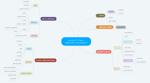 Mind Map: Lección 2: Crear y administrar Documentos