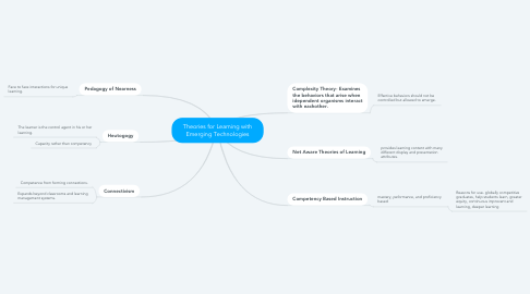 Mind Map: Theories for Learning with Emerging Technologies