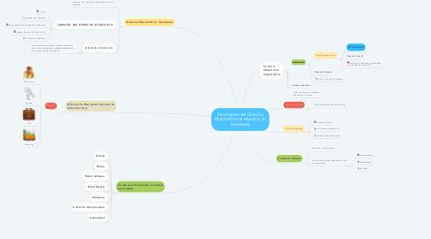 Mind Map: Nacimiento del Derecho Mercantil en el Mundo y en Venezuela