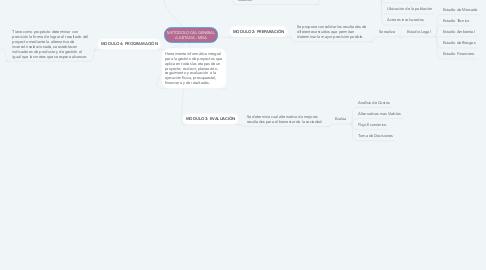 Mind Map: METODOLOGÍA GENERAL AJUSTADA - MGA
