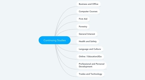 Mind Map: Open Learning