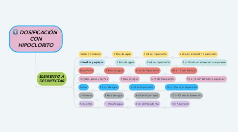 Mind Map: DOSIFICACIÓN  CON HIPOCLORITO