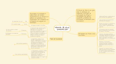 Mind Map: MANUAL DE OSLO: INNOVACIÓN