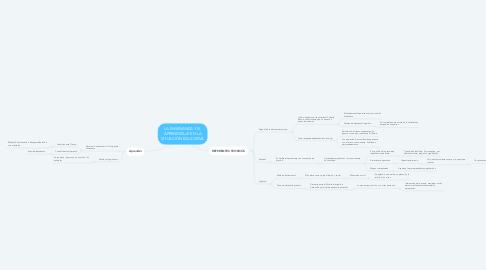 Mind Map: LA ENSEÑANZA Y EL APRENDIZAJE EN LA SITUACIÓN EDUCATIVA