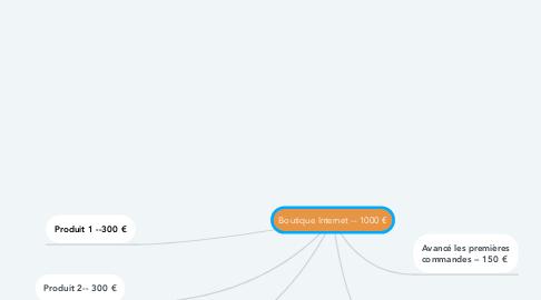 Mind Map: Boutique Internet -- 1000 €