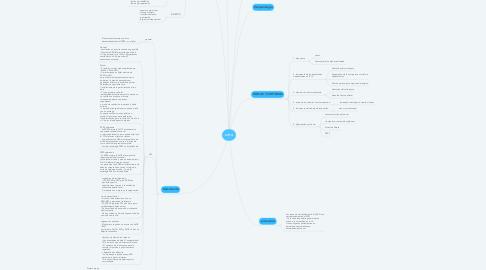Mind Map: sdra