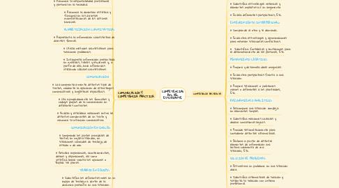 Mind Map: COMPETENCIAS ROL DEL ESTUDIANTE.