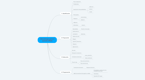 Mind Map: Metodología general ajustada (MGA)