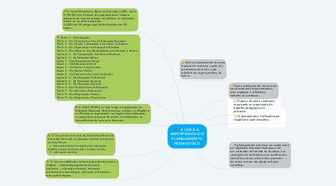 Mind Map: A LDB E A IMPORTÂNCIA DO PLANEJAMENTO PEDAGÓGICO