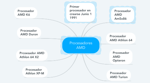 Mind Map: Procesadores AMD