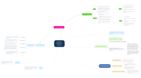 Mind Map: Actividad  integradora 5.  Potencias y  conflictos.