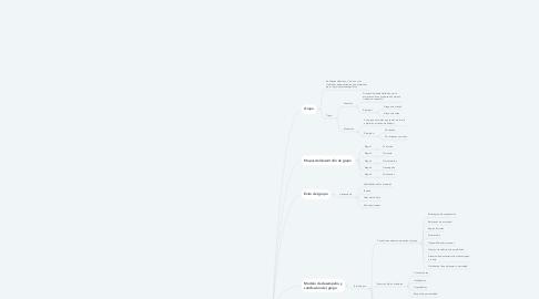 Mind Map: Planeación estratégica