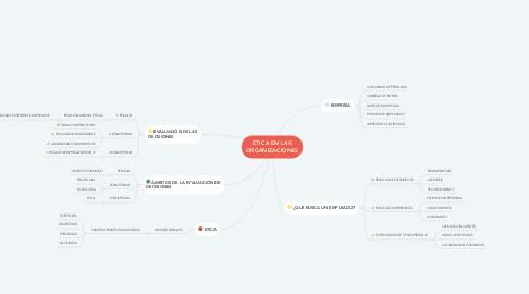 Mind Map: ÉTICA EN LAS ORGANIZACIONES