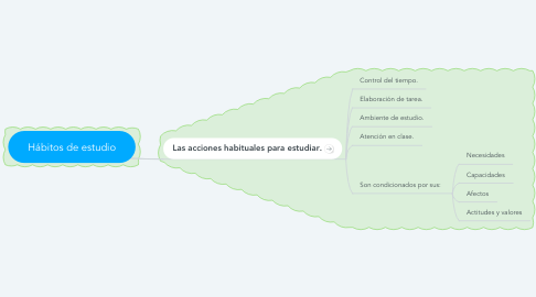 Mind Map: Hábitos de estudio