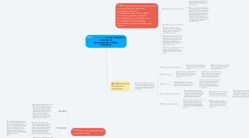 Mind Map: LEY DE FOMENTO Y FUENTES DE FINANCIACIÓN A NIVEL NACIONAL