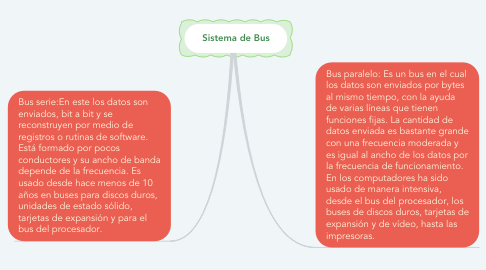 Mind Map: Sistema de Bus