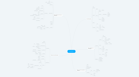 Mind Map: Crear y administrar documentos