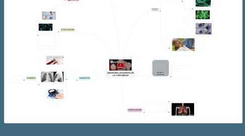 Mind Map: NEUMONIA ADQUIRIDA EN LA COMUNIDAD