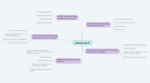 Mind Map: Gobierno de IT