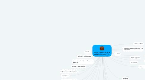 Mind Map: Acción psicosocial en la  educación unidad 1, 2 3