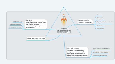 Mind Map: aket.pack Текстильная упаковка СЕГМЕНТИРОВАНИЕ