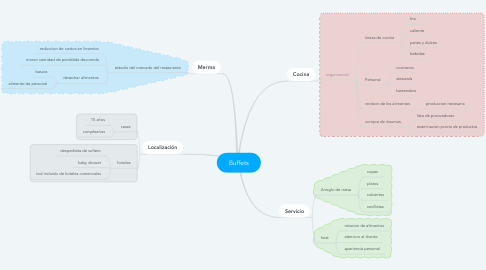 Mind Map: Buffets