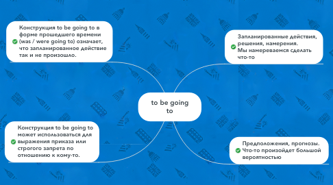 Mind Map: to be going to