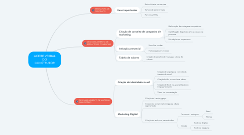 Mind Map: ACEITE VERBAL DO CONSTRUTOR
