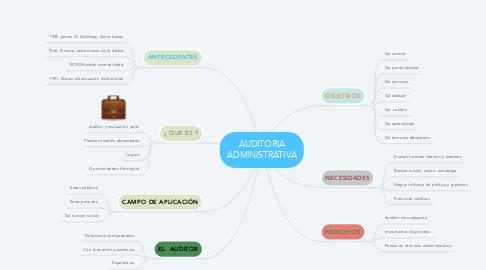 Mind Map: AUDITORIA ADMINISTRATIVA
