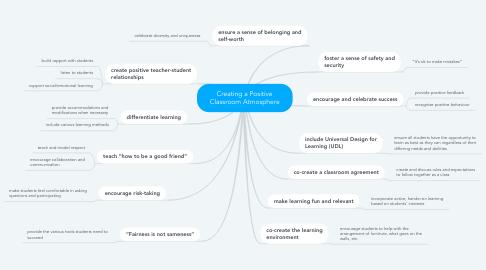 Mind Map: Creating a Positive Classroom Atmosphere