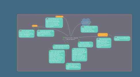Mind Map: Comunicación y Lenguaje Idioma Español