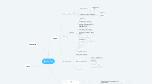 Mind Map: Web App