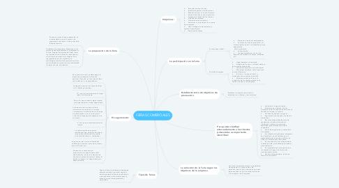 Mind Map: FERIAS COMERCIALES