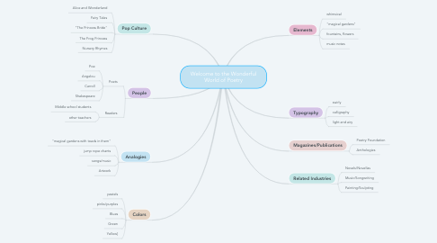 Mind Map: Welcome to the Wonderful World of Poetry