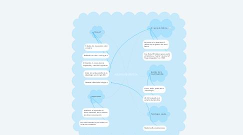 Mind Map: NEUROLINGÜÍSTICA