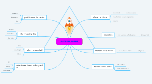 Mind Map: ENTREPRENEUR