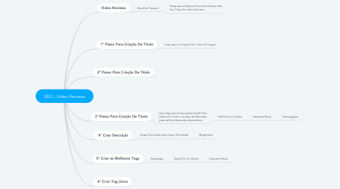 Mind Map: SEO - Video Reviews