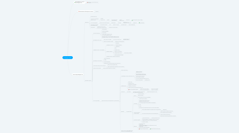 Mind Map: Pedagogia da EA