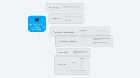 Mind Map: La Educación y su Red Nomológica