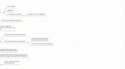 Mind Map: Plataforma corporativa de marca