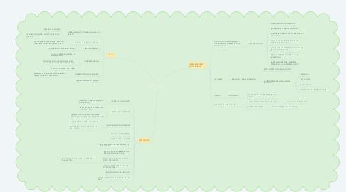 Mind Map: PRINCIPIOS ÉTICOS DE LOS PSICÓLOGOS Y CÓDIGO DE CONDUCTA