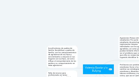 Mind Map: Violencia Escolar y/o  Bullying