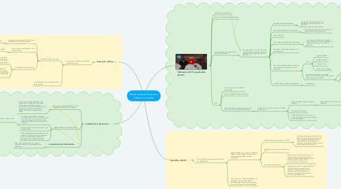Mind Map: Tendencias educativas y debates actuales