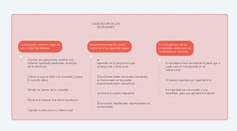 Mind Map: LIQUIDACION DE LAS SOCIEDADES