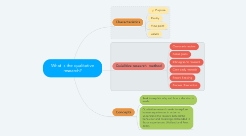 Mind Map: What is the qualitative research?