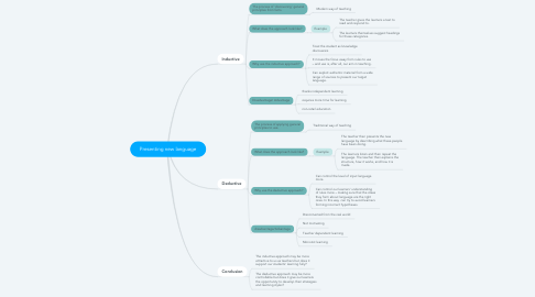 Mind Map: Presenting new language