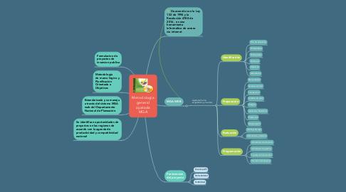 Mind Map: Metodologia general ajustada MGA