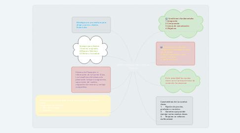 Mind Map: Administración de Cuentas Claves