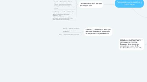 Mind Map: Pedagogía como práctica y como saber